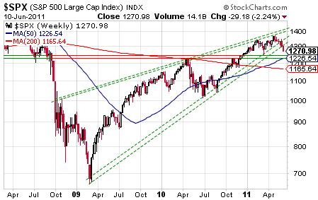 SPX-weekly-semaine-23-2011.png