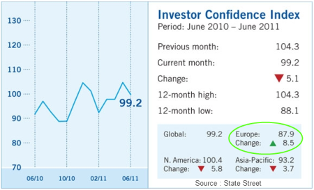 State-Street-Confidence-Index.png
