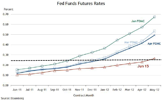 futures-fed-fund-rates.png