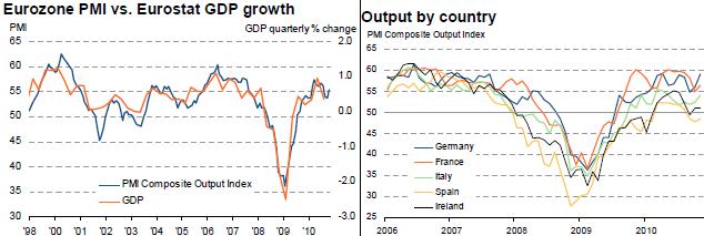 Croissance européenne