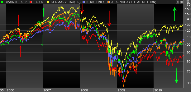 Europe-indices-performances-5-ans.png