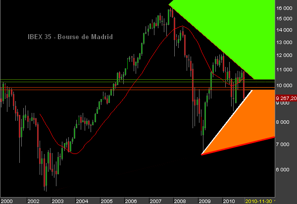 IBEX-35-monthly.png