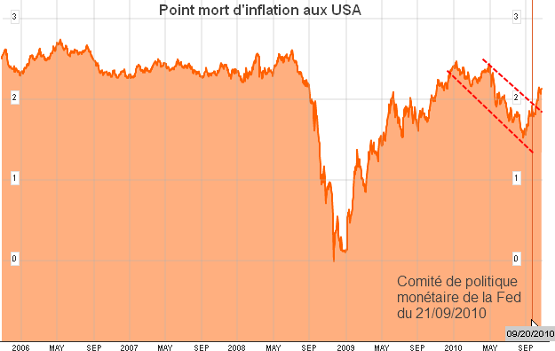 Point-mort-d-inflation-aux-USA.png