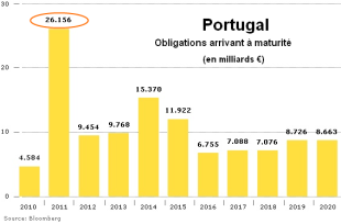 Portugal-echeance-obligations.png