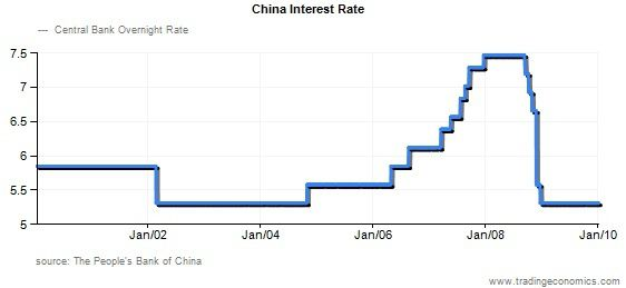 china interest rate