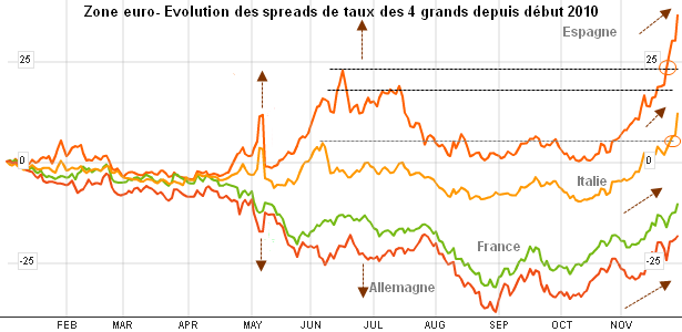 spreads-4-grands-zone-euro.png