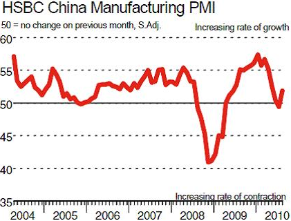 China-PMI-august-2010.png