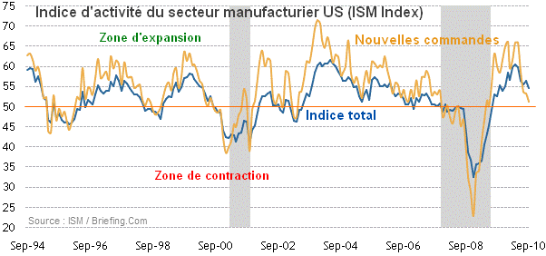 ISM-Sept-2010.png