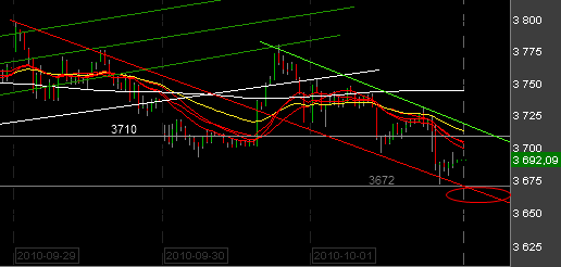 Intraday-011010.png