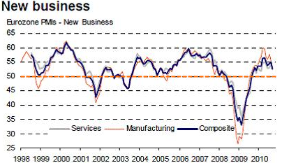 New-business-pmi.png