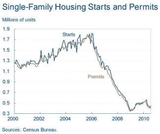 Permits-august-2010.png