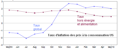 taux-inflation-USA-mai-2010.png