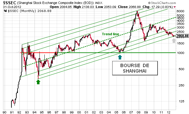 Bourse shanghai analyse