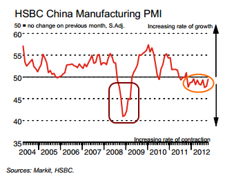 Chine-manufacturing-PMI-octobre-2012.png