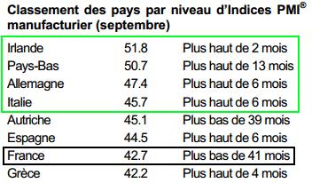 PMI-France-septembre.png