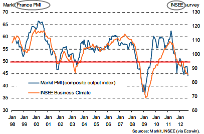 PMI-Insee-France-0912.png