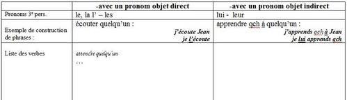 Delf Scolaire A2 Liste Des Verbes Qui Se Construisent Avec Un Objet Direct Ou Un Objet Indirect Le La L Les Ou Lui Leur La Langue Fle Rit