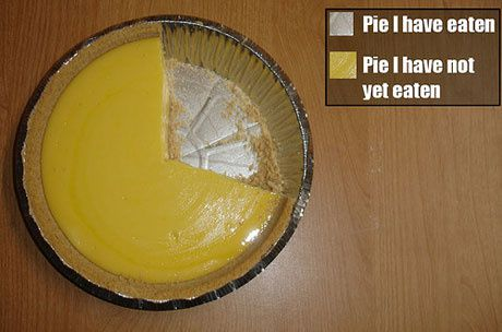 very-accurate-pie-chart.jpeg