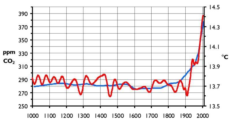 courbe-co2-temperatures