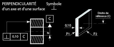 Perpendicularité d'un axe et d'une surface