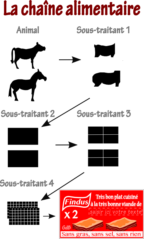 chaineAlimentaire.png
