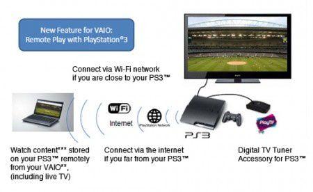remoteplay_diagram3-450x276.jpg