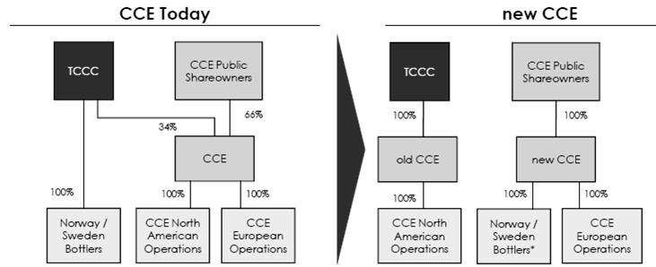 CCE NEW CCE