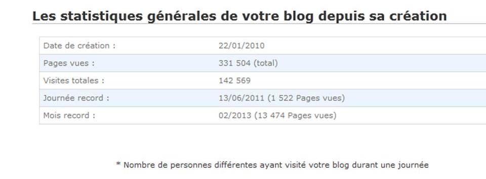 Statistiques2013