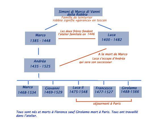 arbre-genealogique-copie-4