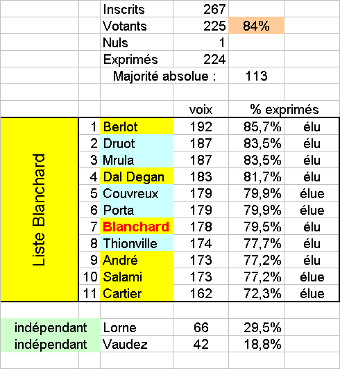 Elections-resultats.png