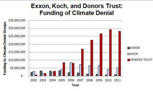 funding-of-climate-denial-300x180